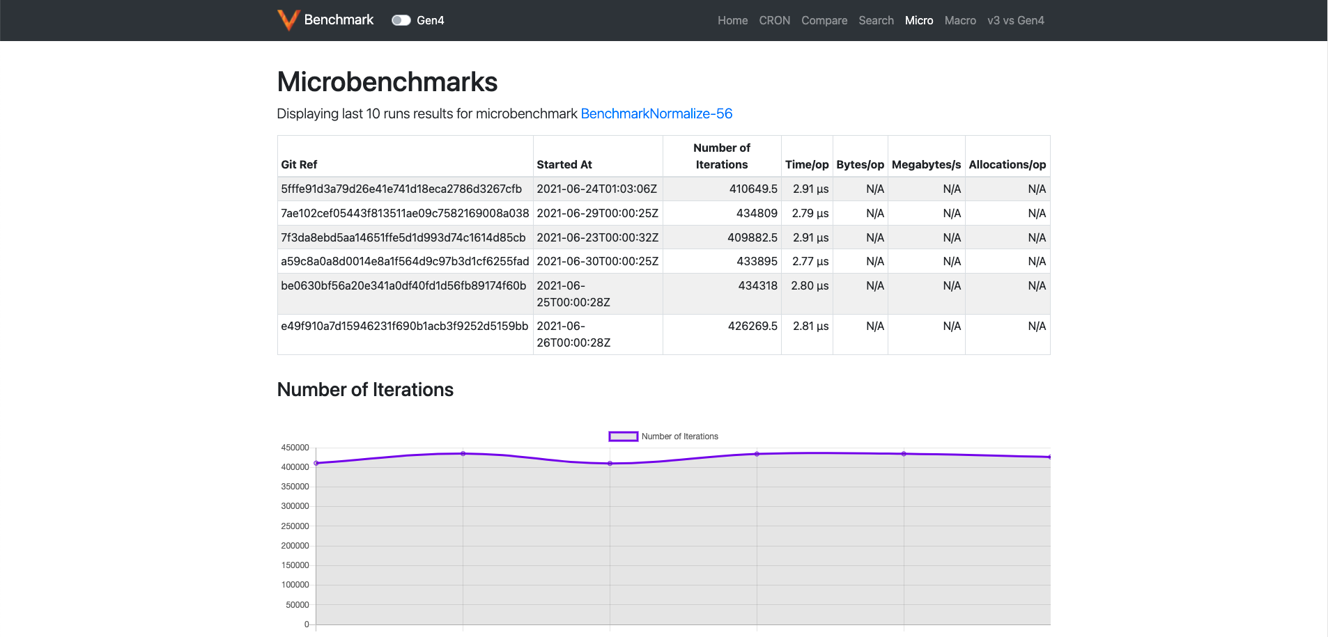 Single Microbenchmark page