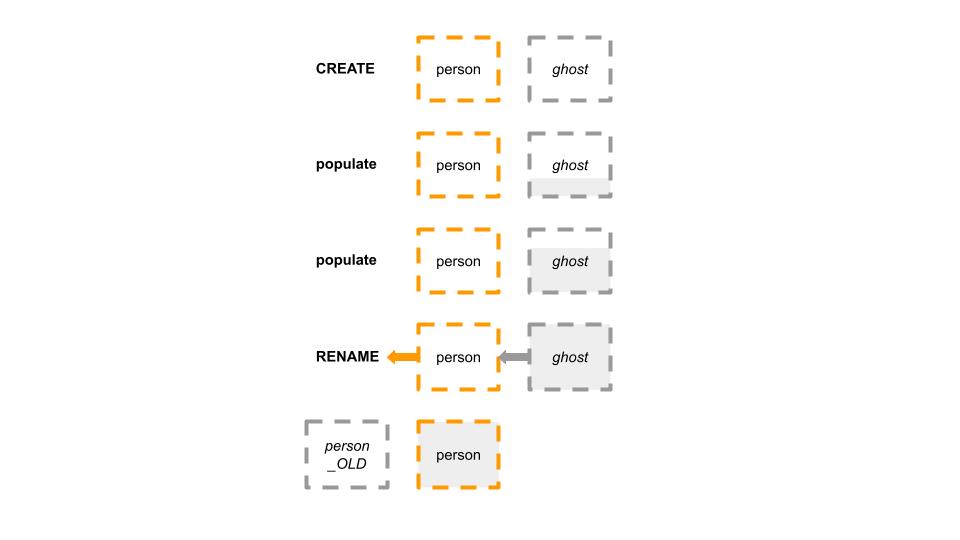 General flow of OSC tools